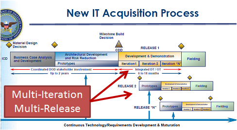 procurement-agile