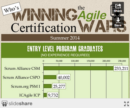 Who's Winning the Agile Certification Wars - August 2014