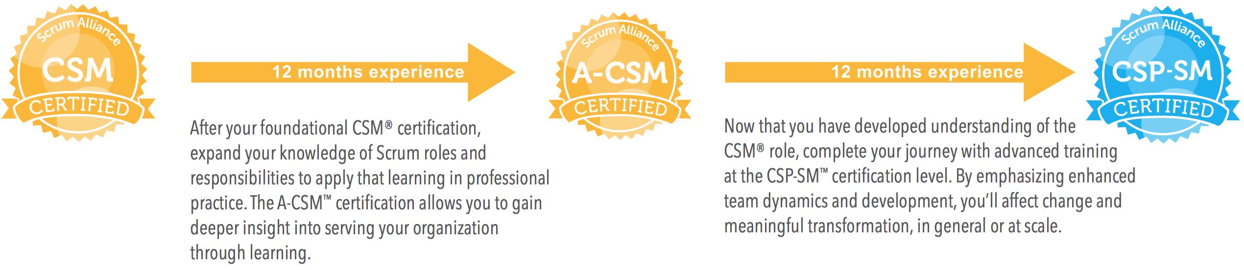 Scrum alliance advanced certified scrummaster self guided prework 1betcityfo Images
